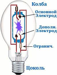 Лампы ДРЛ. Характеристики