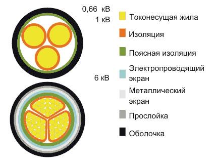 Кабель ВВГ 3х 2.5 Характеристики
